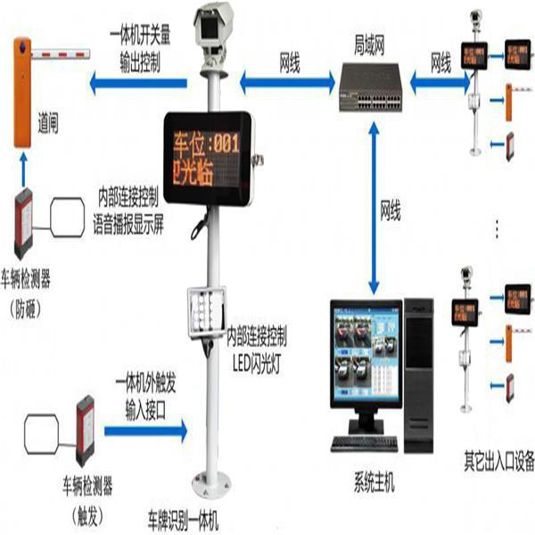 廣州車牌識別系統 5