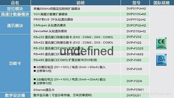 蘇州崑山台達一級代理PLC可編程控制器DVP-EH3系列 3
