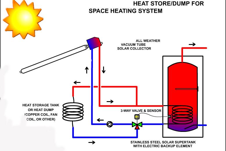 Solar Collector Tank Pump Station China Manufacturer