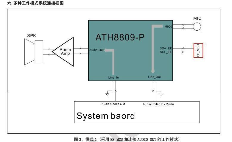 消回音芯片ATH8809 2