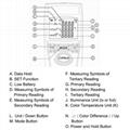 Chroma Light Meter SENTRY ST520 Temperature Luminance LED Lamps Color Tester 10