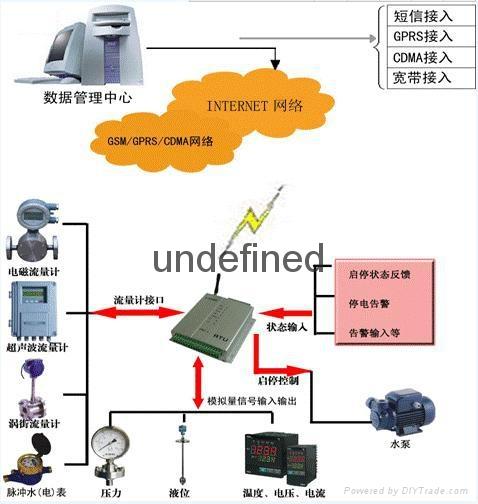 棗莊GPRS遠程抄表系統廠家供應 1