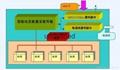棗莊GPRS遠程抄表系統廠家供應 2
