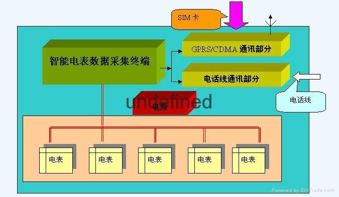 棗莊GPRS遠程抄表系統廠家供應 4