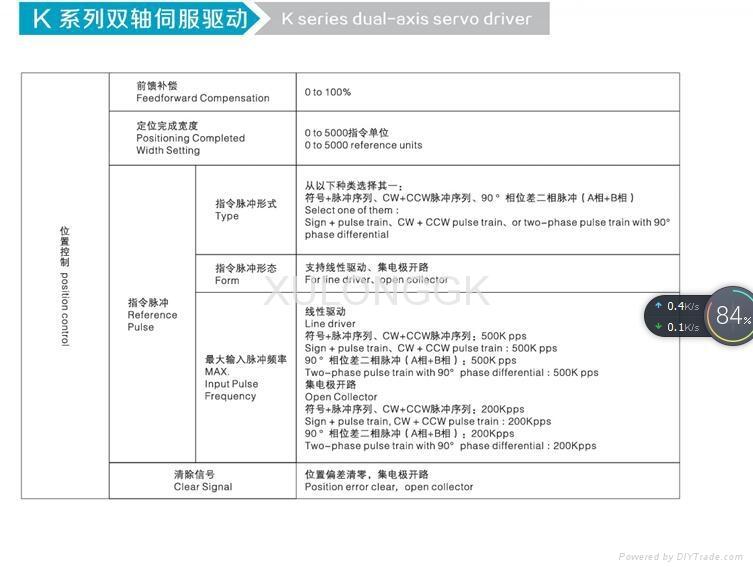 220V AC伺服驅動器產品優勢