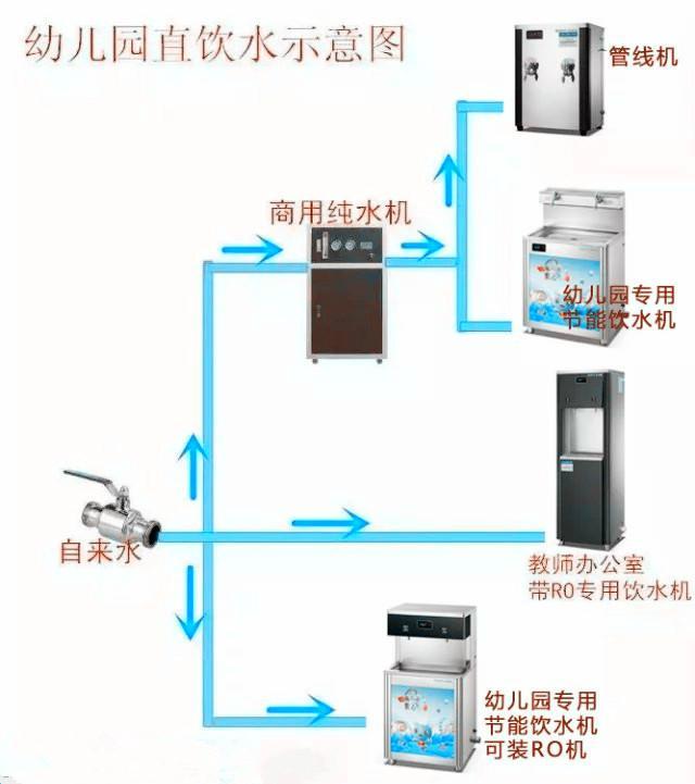 工厂节能饮水机商务节能饮水机学校直饮水机 3