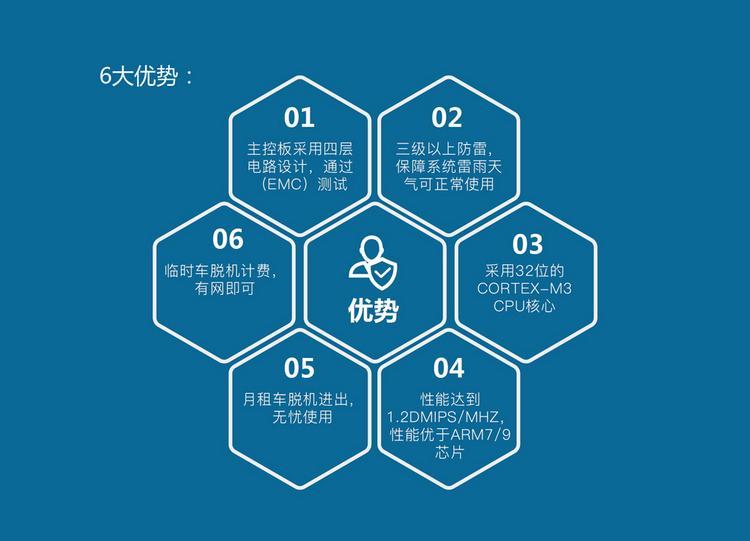 供應鄭州純車牌識別系統 3