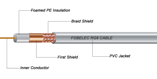 RG6 Cable CCA 2