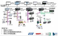 ABB WINCS控制系統