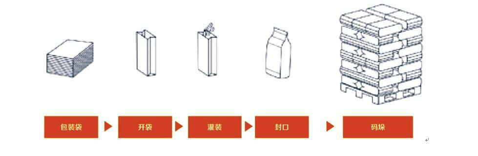 立式粉体重袋包装机 2