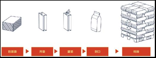立式粉末重袋包装线 2