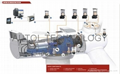 Wind Turbine Lubrication System