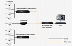 Fiber Ethernet Switch