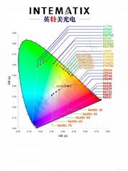 英特美硅酸鹽熒光粉-Silicate