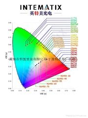 高亮度020背光荧光粉-Y4156/4453
