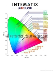 高性價英特美熒光粉-陽光628A-02