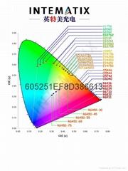 高顯色指數英特美熒光粉-陽光531