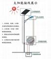 供應烈日之光6米太陽能路燈 4