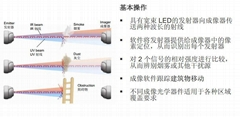 OSID光截面雙鑑式成像感煙光束探測器高大空間專用設備