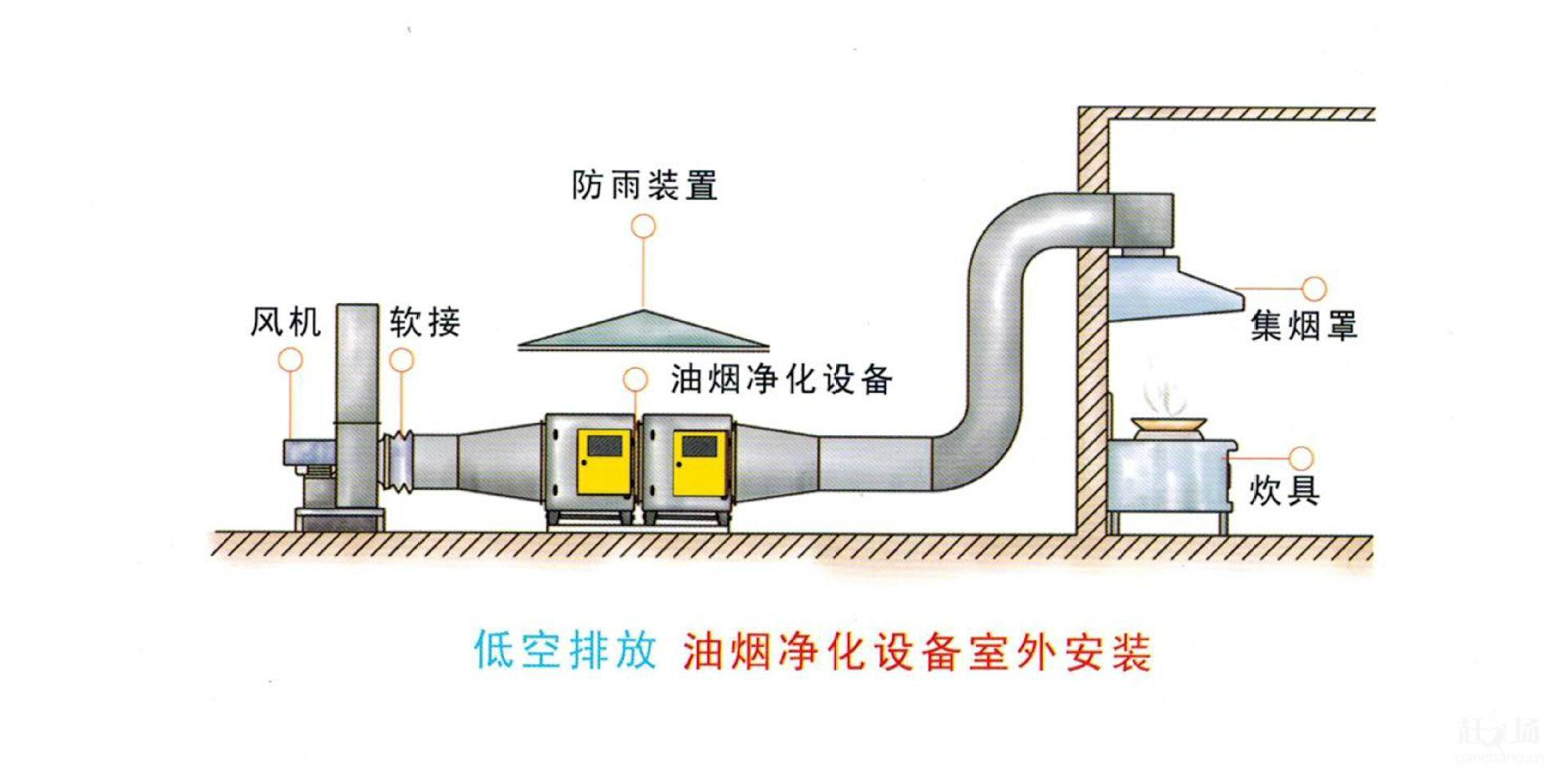 广州专业小中大型厨房工程抽排系统工程设计安装 2