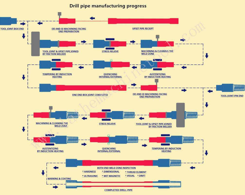 oil casing tube upsetting machine  for Upset Forging of oil pipe end  2