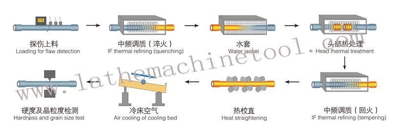 oil casing tube upsetting press  for Upset Forging of oil pipe end  4