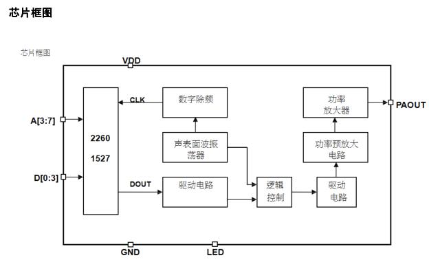 自带编码无线发射模块 无线发射芯片RF112 2