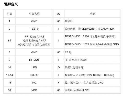 自带编码无线发射模块 无线发射芯片RF112 5
