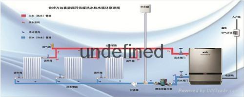 节能电采暖设备金坤万远蓄能超导热水机 2