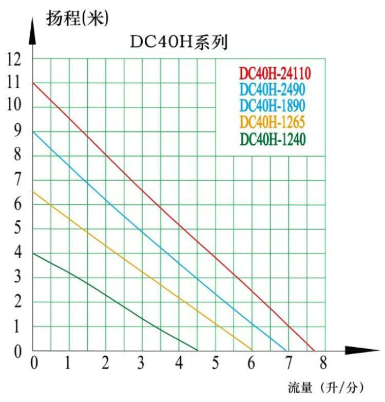 水暖床垫水泵 DC40H 扬程11M 3