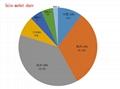 CE ROHS UL FCC PSE KC認証鋰電池充電器 29.4V2A 16