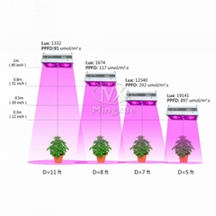 2017 Veg Bloom Two Channels LED Grow Light