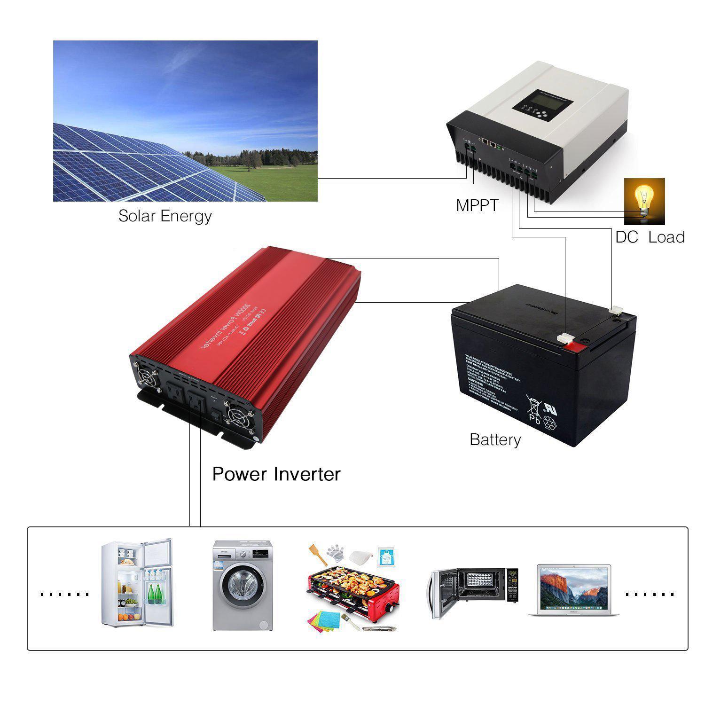 SUTUNG 2000w Power Inverter 7
