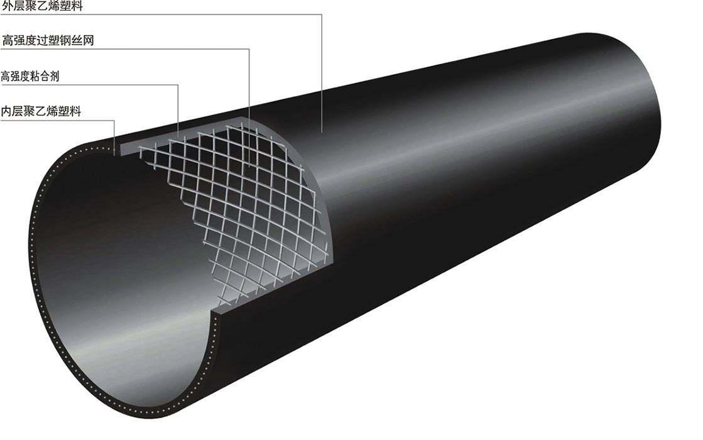 江西鋼絲網骨架塑料復合管 5