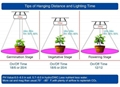Factory supply greenhouse light full Spectrum 150w UFO LED Indoor grow light 12