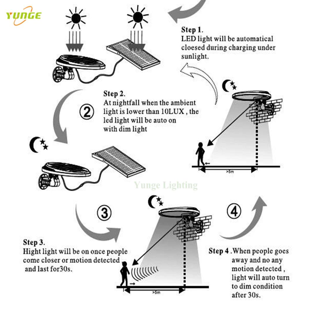3W solar panel,6W LED Solar Motion Wall Light With Alarm System 11