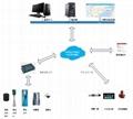 城市防洪监测预警系统蓝芯电子L