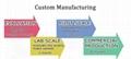 CUSTOM DEVELOPING & MANUFACTURING