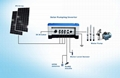 DC to AC power solar pumping system with pump inverter, remote control technolog 2