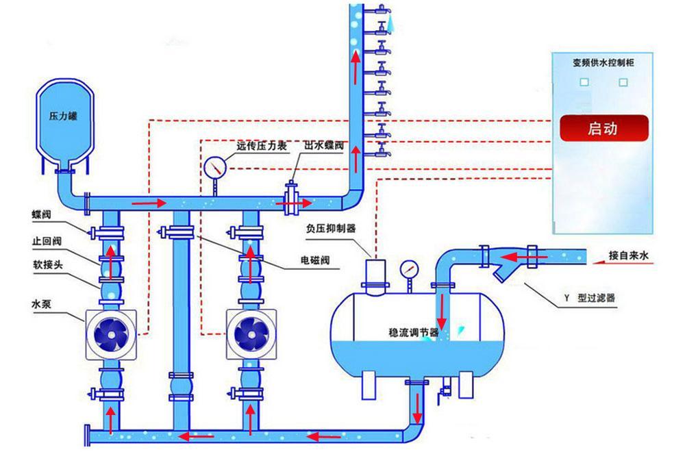 小区供水改造智能供水水泵 1