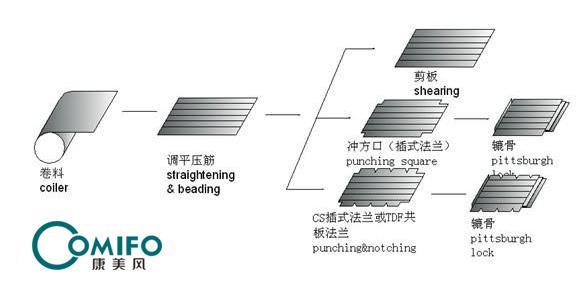 广州康美风超级风管三线 4