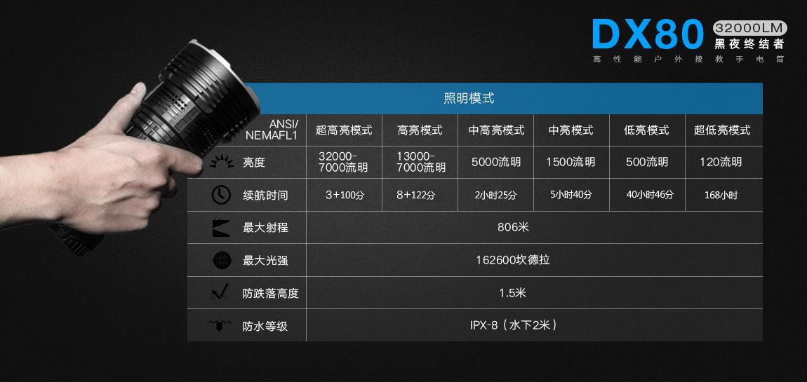 艾美能特IMALENT DX80 32000LM led 強光燈戶外強光遠射充電手電 5