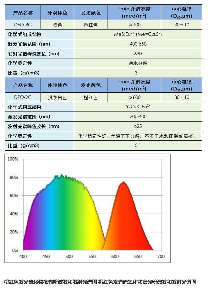 油墨印花注塑长短效型夜光材料 2