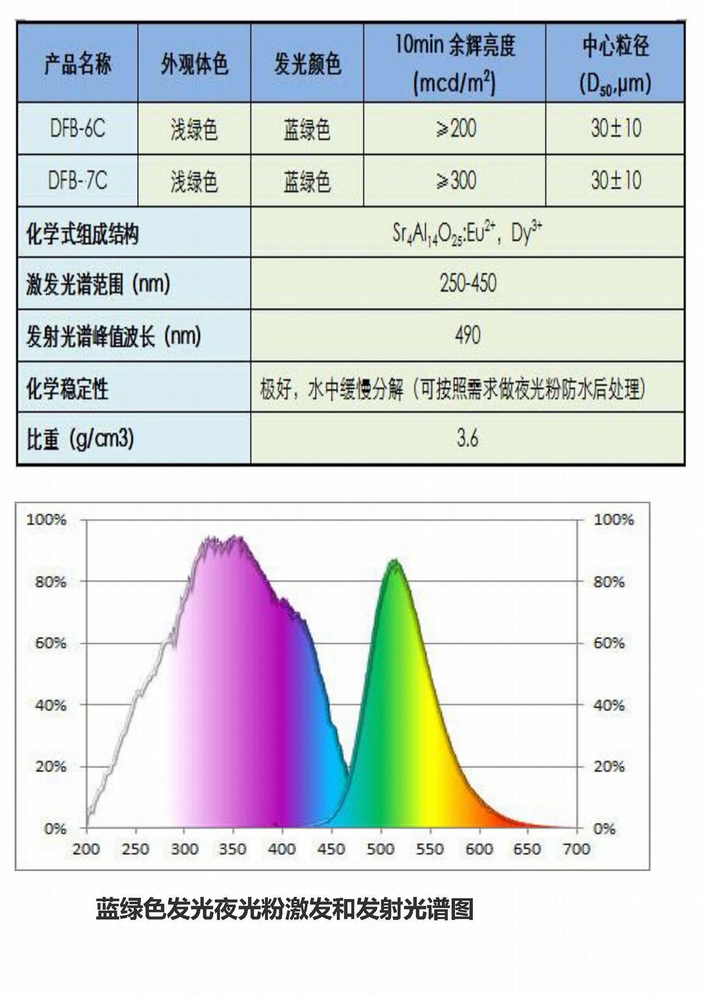 油墨印花注塑长短效型夜光材料 4