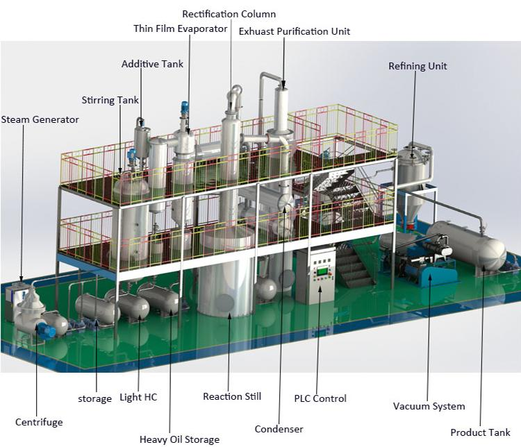 DCS/PLC Control Waste Oil Refinery equipments With ASTM Standard 2
