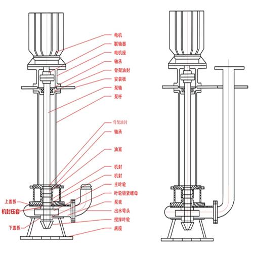 耐磨搅拌型液下渣浆泵 5