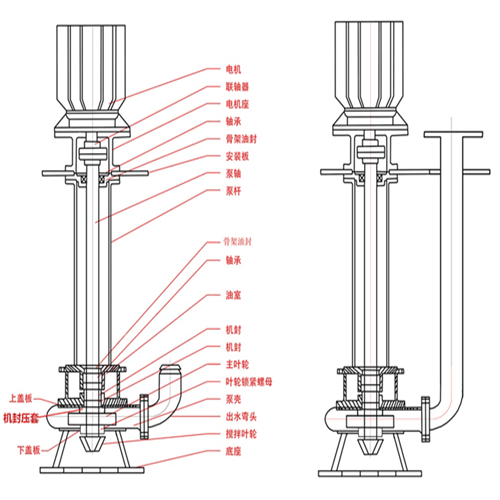 Abrasion-resistant and agitating type slurry pump 5