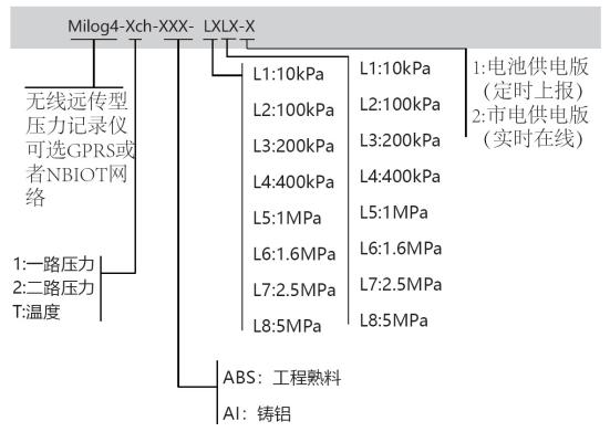 北京恒泰士Milog4无线远传压力记录仪(GPRS/NBIOT) 2