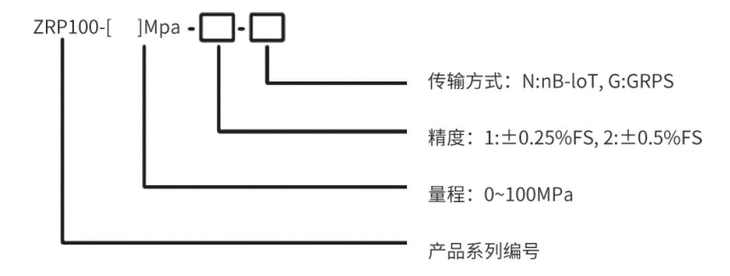 物聯網智能壓力監測設備(5G無線傳輸) 6