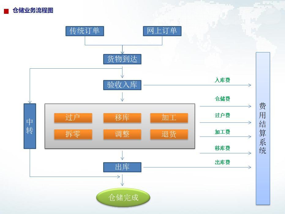 蛟龙钢铁仓储软件、有色仓储软件、化工仓储软件、普货仓储软件 2